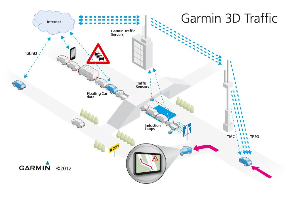 Garmin Live Traffic Simpler Quicker And Without Subscription