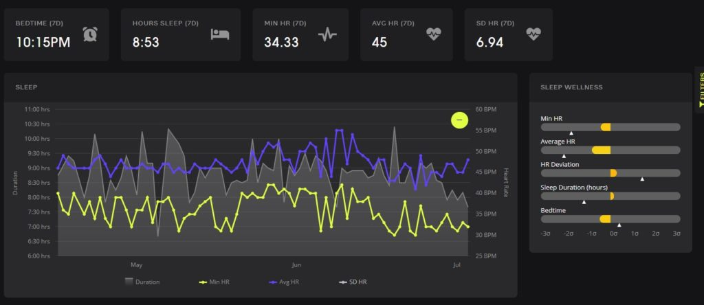 An example of the sleep metrics that NTT Pro Cycling calculates for their riders based on the all-day HR measurements from the Garmin wearables